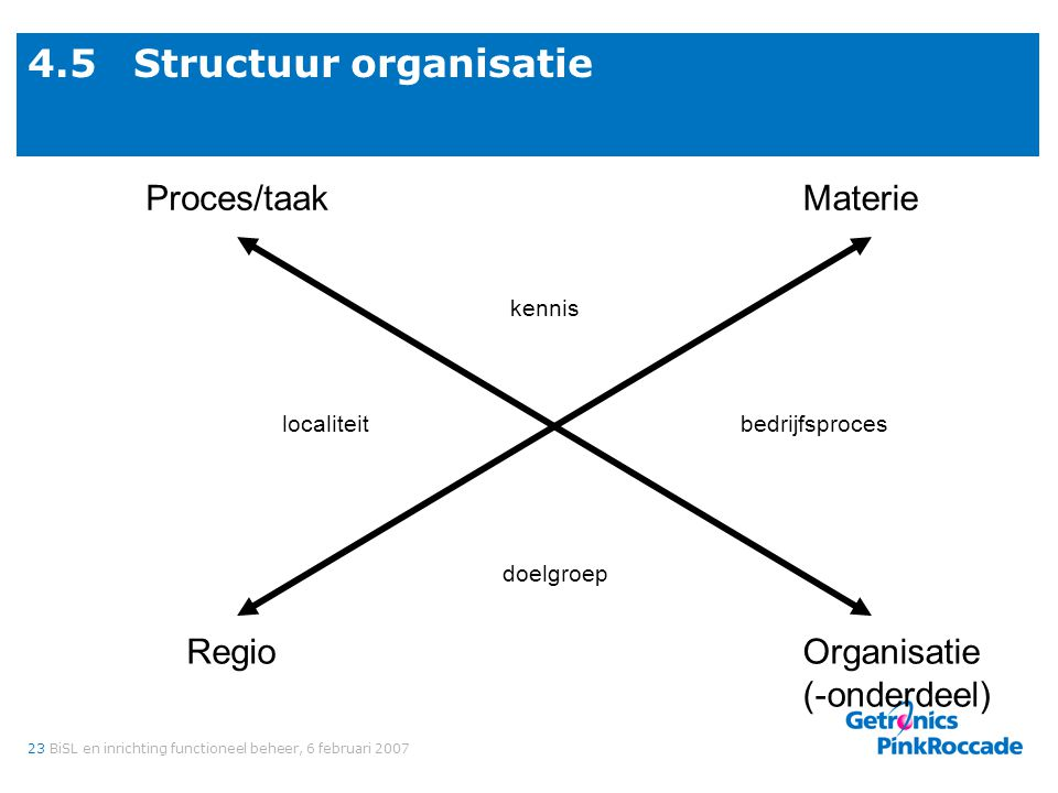 4.6 Scenario K-strategie Skills B-strategie Bedreiging G-strategie