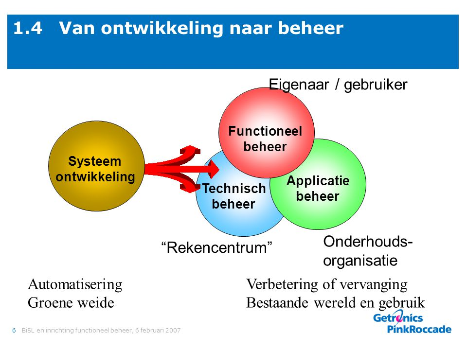 1.5 Model van Looijen ITIL Economy-of-scale Customer-intimacy BiSL ASL