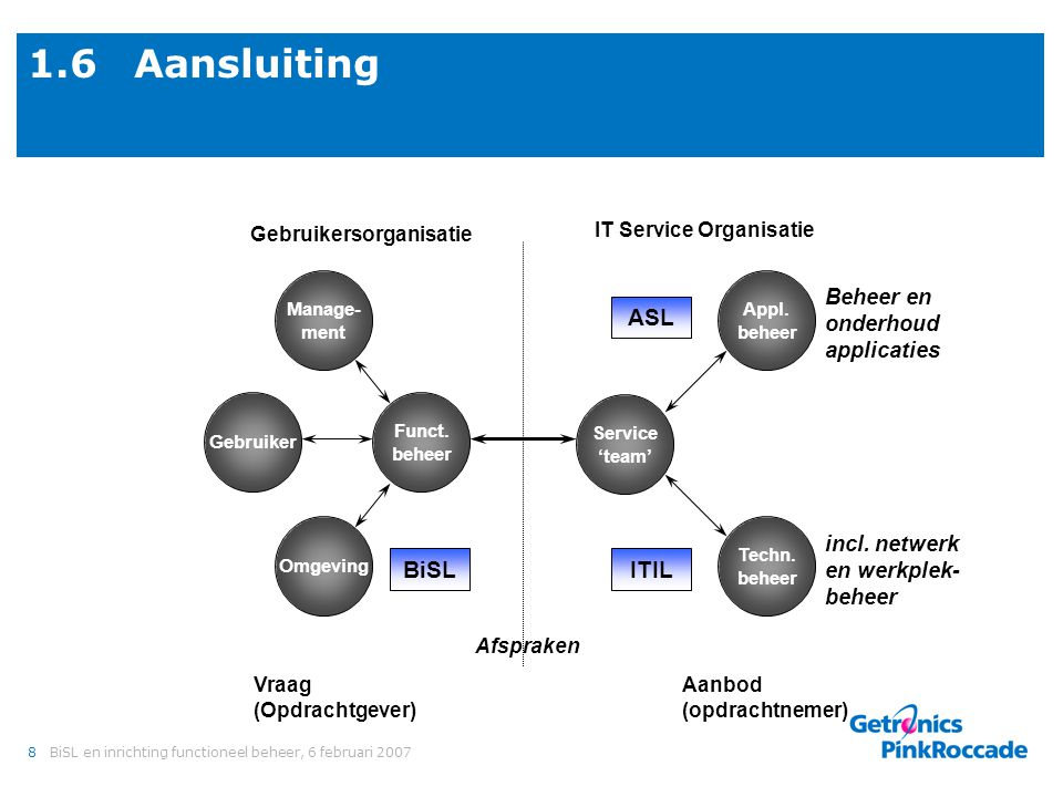 1.6 Aansluiting A supplier org. Business org. Other suppliers