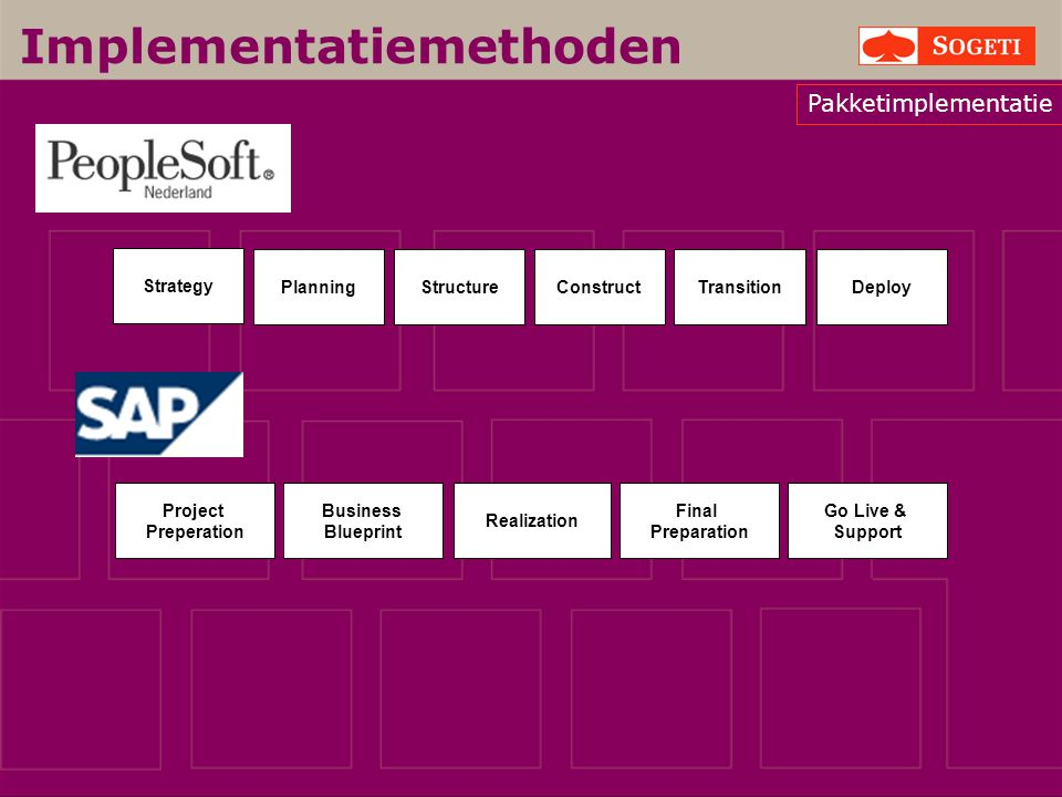 Implementatiemethoden