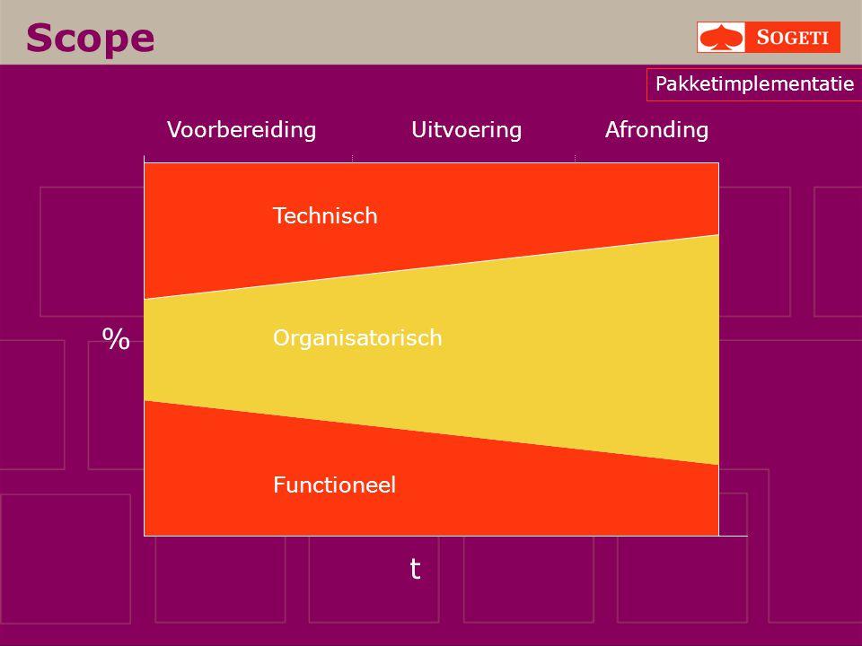 Scope % t Voorbereiding Uitvoering Afronding Technisch Organisatorisch