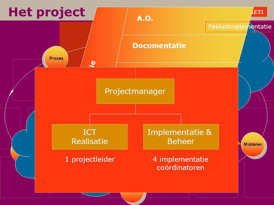 Het project Doelgroepanalyse Ingebruikname scenario's
