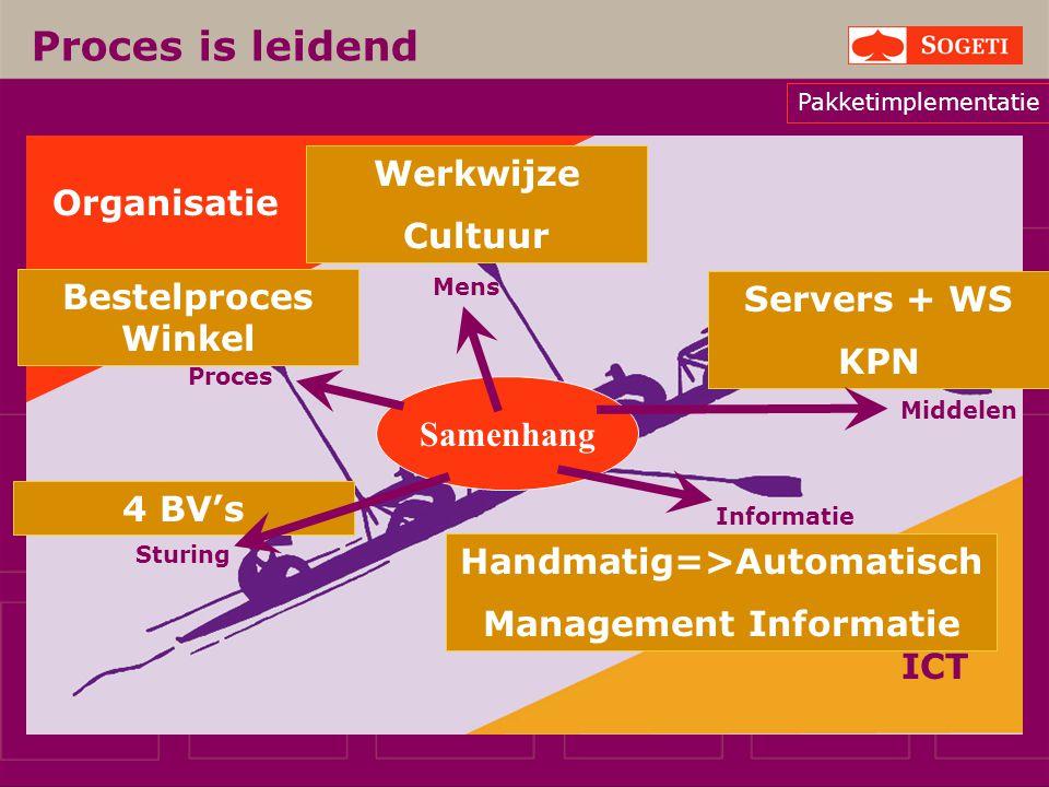 Handmatig=>Automatisch Management Informatie