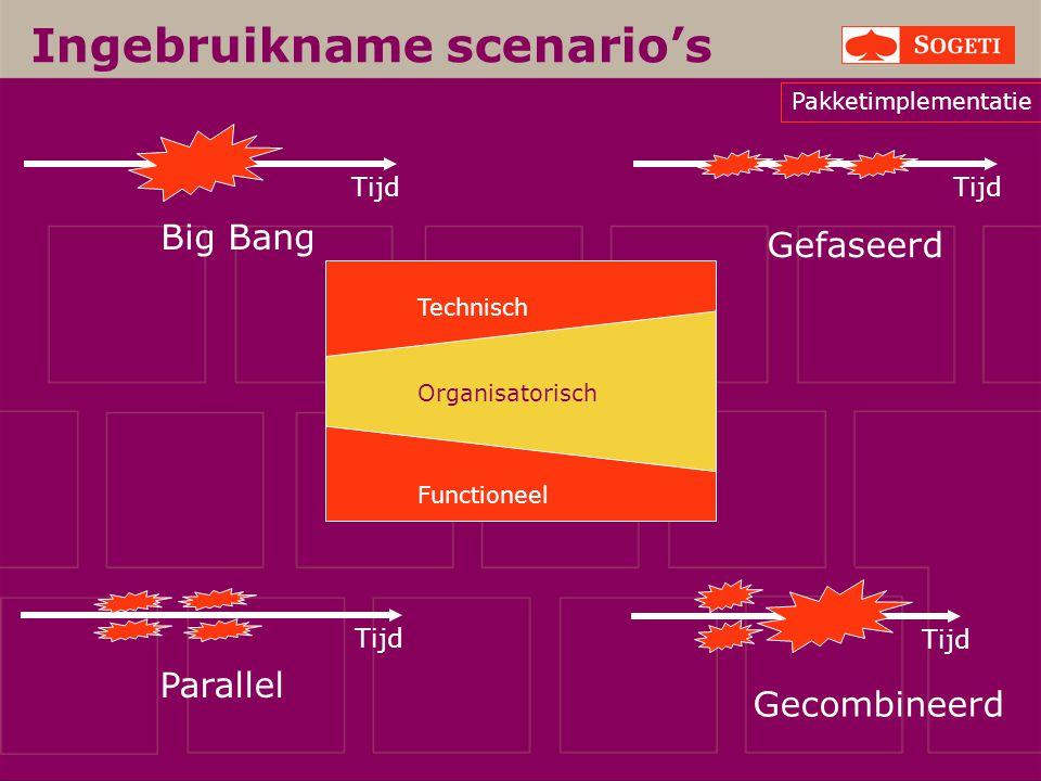 Ingebruikname scenario's