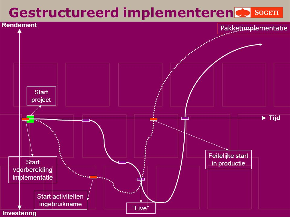 Gestructureerd implementeren