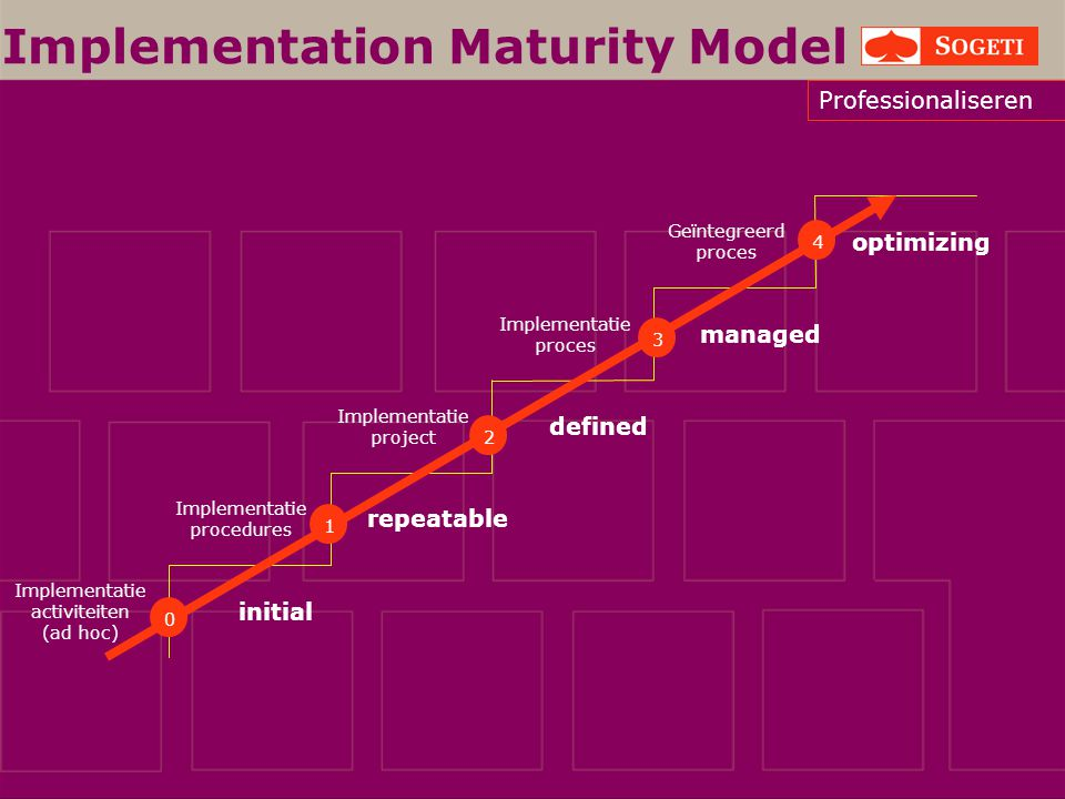 Implementation Maturity Model