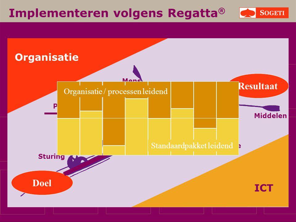 Implementeren volgens Regatta®