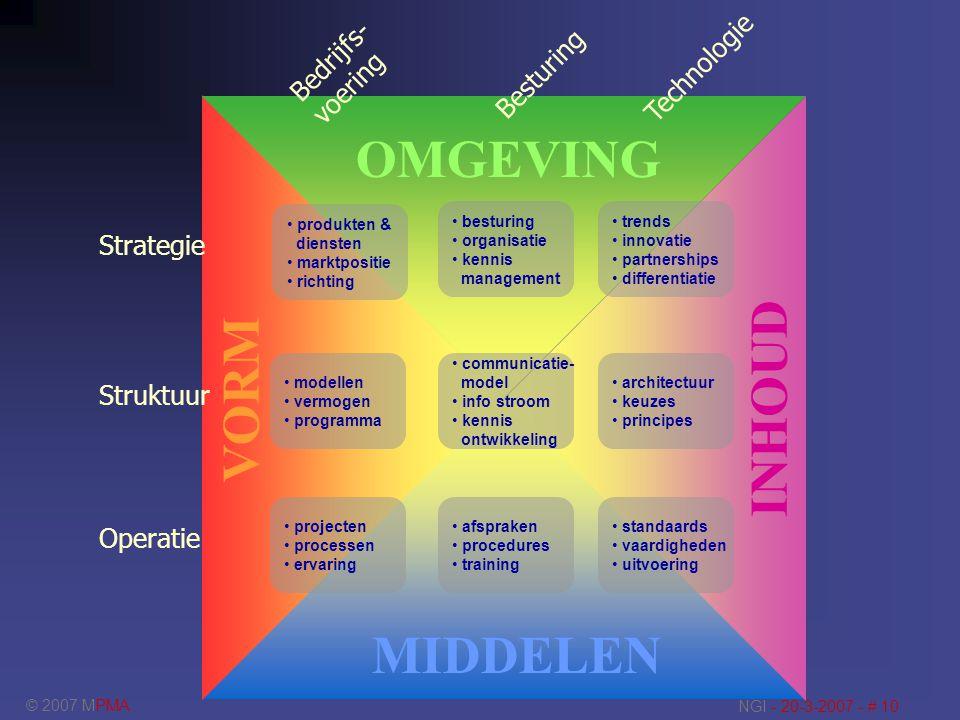 OMGEVING INHOUD VORM MIDDELEN Bedrijfs- Technologie voering Besturing