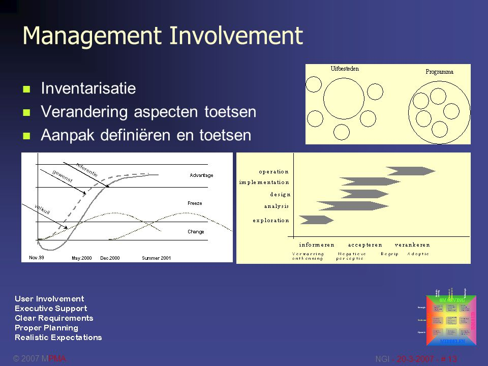 Management Involvement