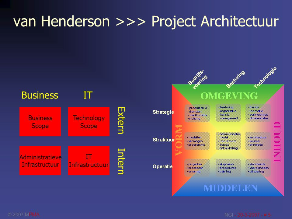 van Henderson >>> Project Architectuur