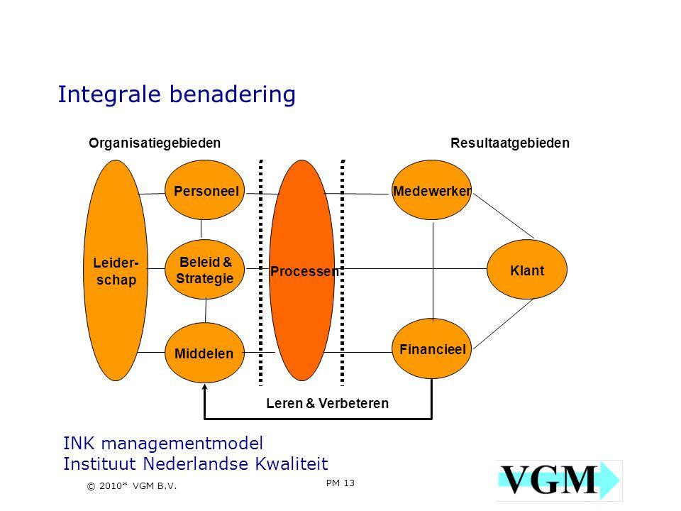 Integrale benadering INK managementmodel