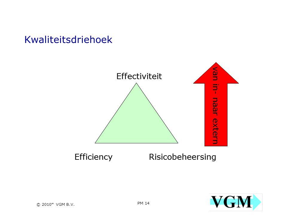 Kwaliteitsdriehoek van in- naar extern Efficiency Effectiviteit