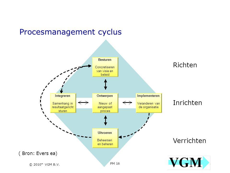 Procesmanagement cyclus