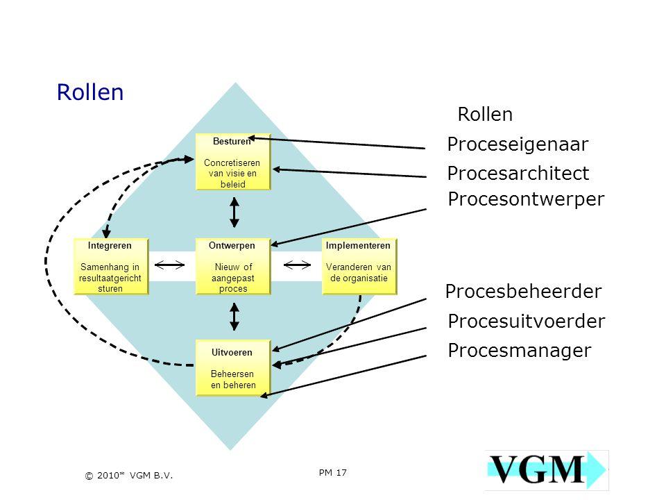 Rollen Rollen Proceseigenaar Procesarchitect Procesontwerper