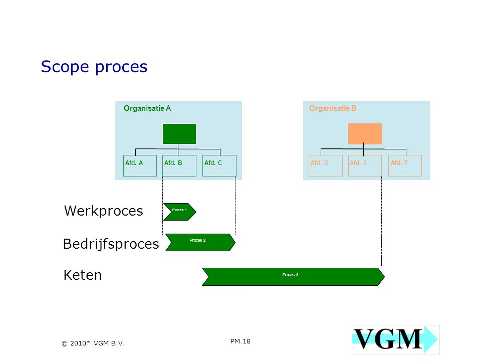 Scope proces Werkproces Bedrijfsproces Keten Organisatie A