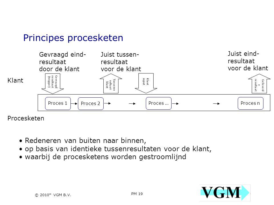 Principes procesketen