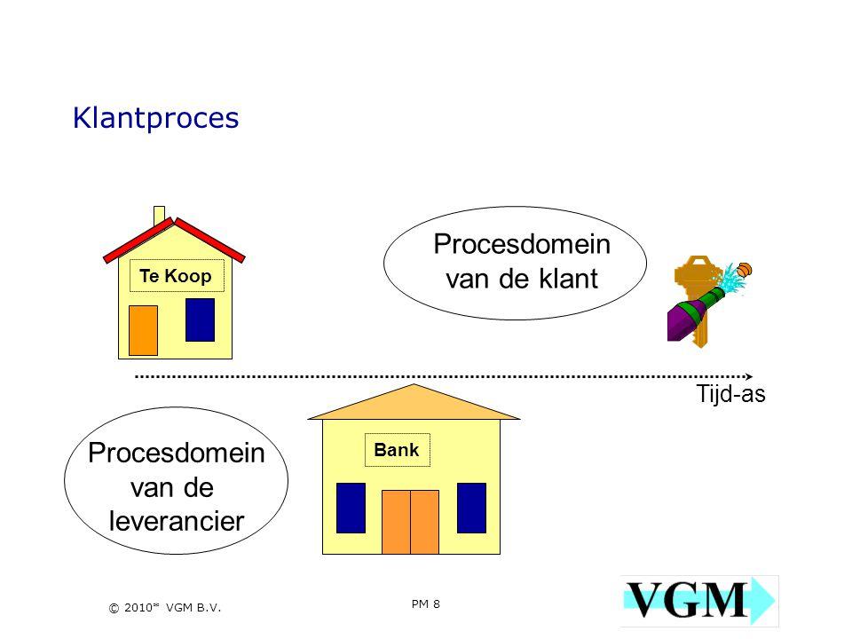 Klantproces Procesdomein van de klant Procesdomein van de leverancier