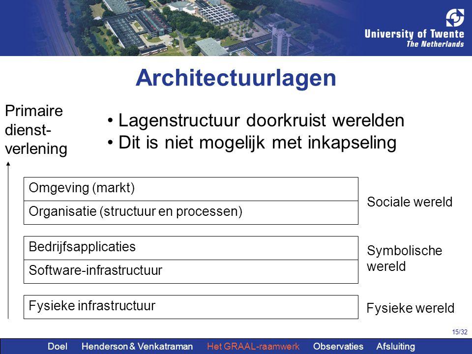 Architectuurlagen Lagenstructuur doorkruist werelden