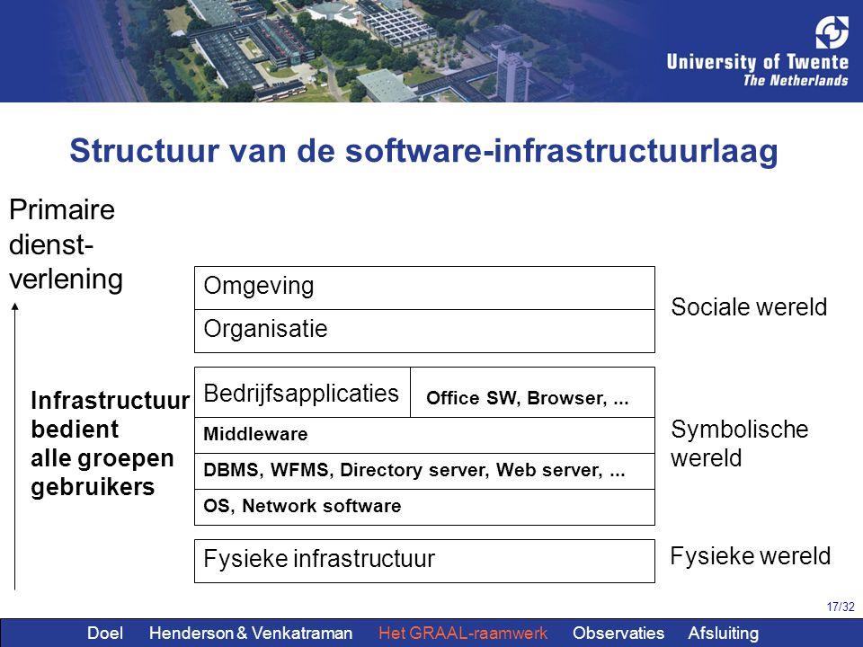 Structuur van de software-infrastructuurlaag