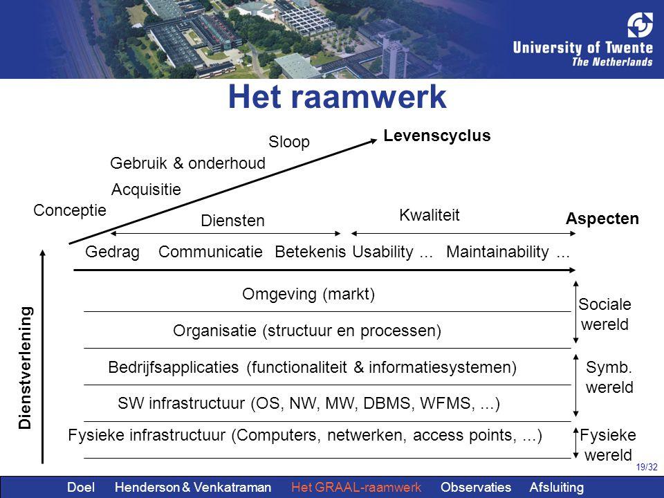 Het raamwerk Levenscyclus Sloop Gebruik & onderhoud Acquisitie