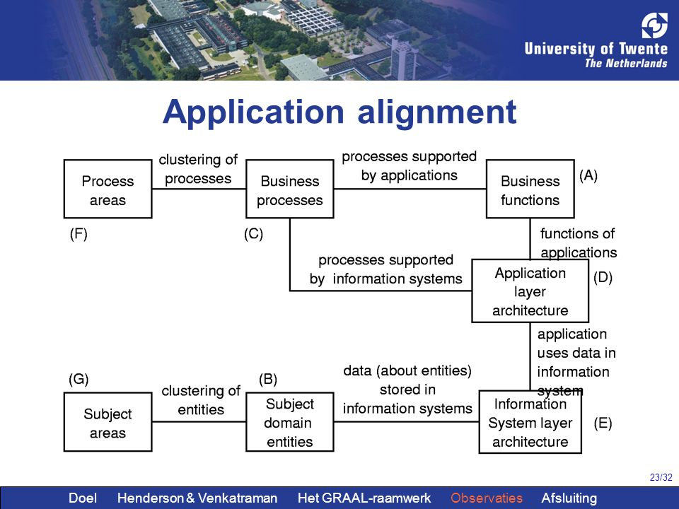 Application alignment