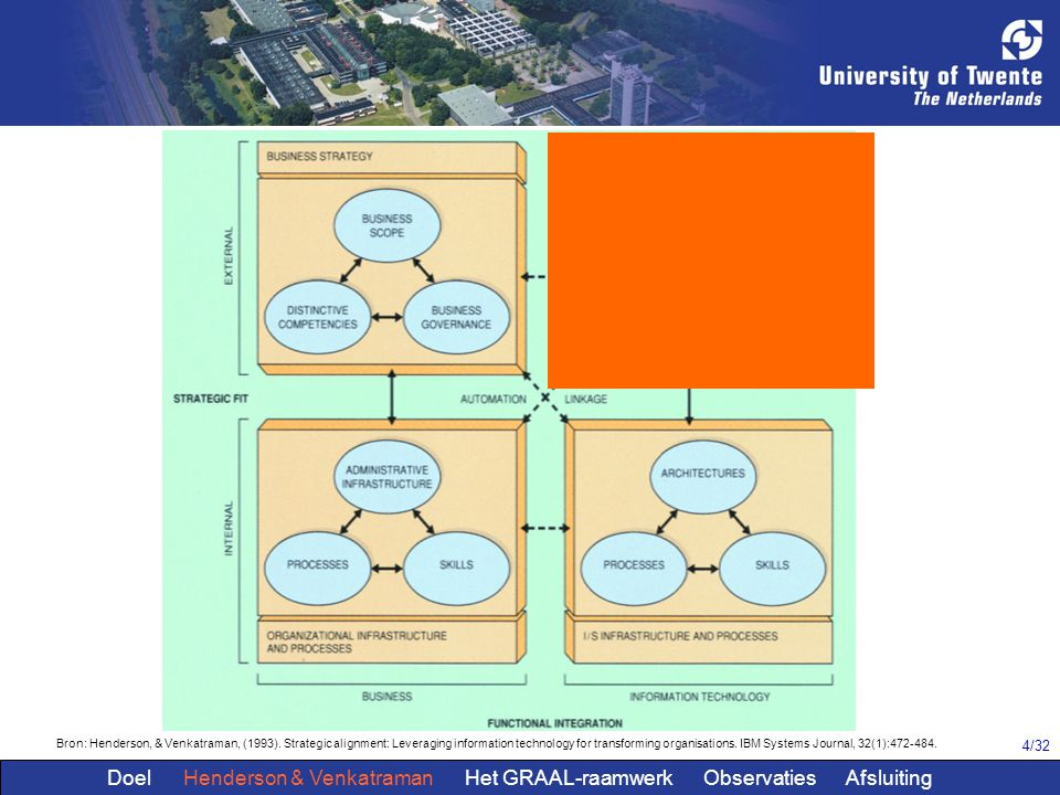 Doel Henderson & Venkatraman Het GRAAL-raamwerk Observaties Afsluiting