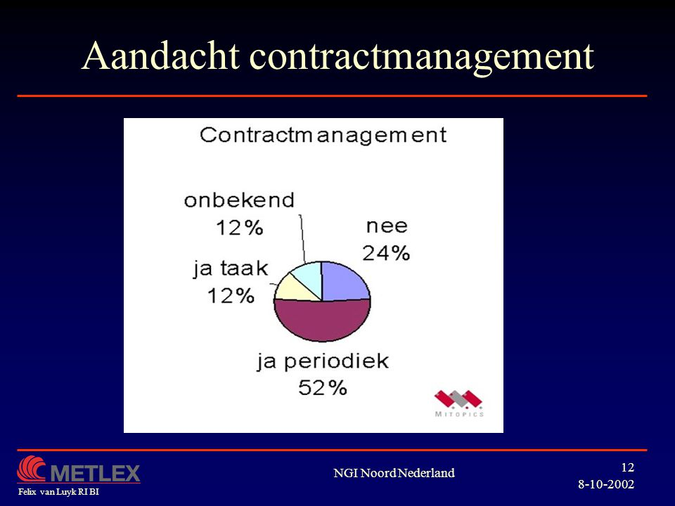 Aandacht contractmanagement