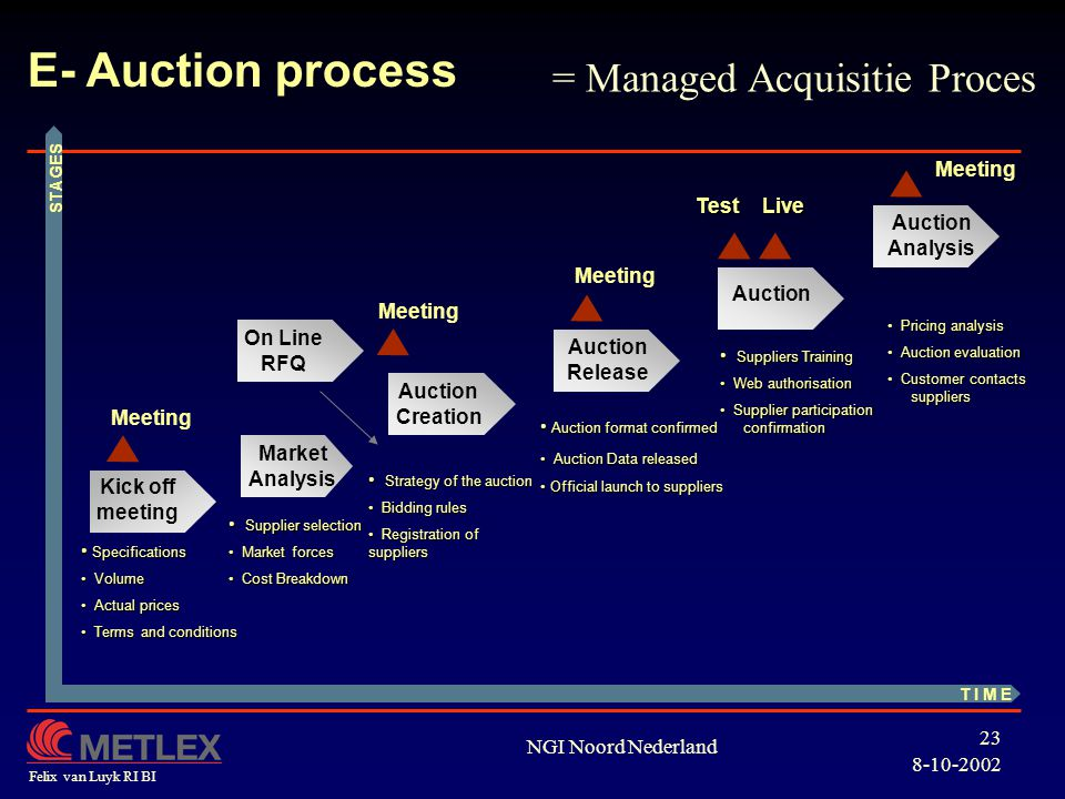 E- Auction process = Managed Acquisitie Proces Meeting Test Live