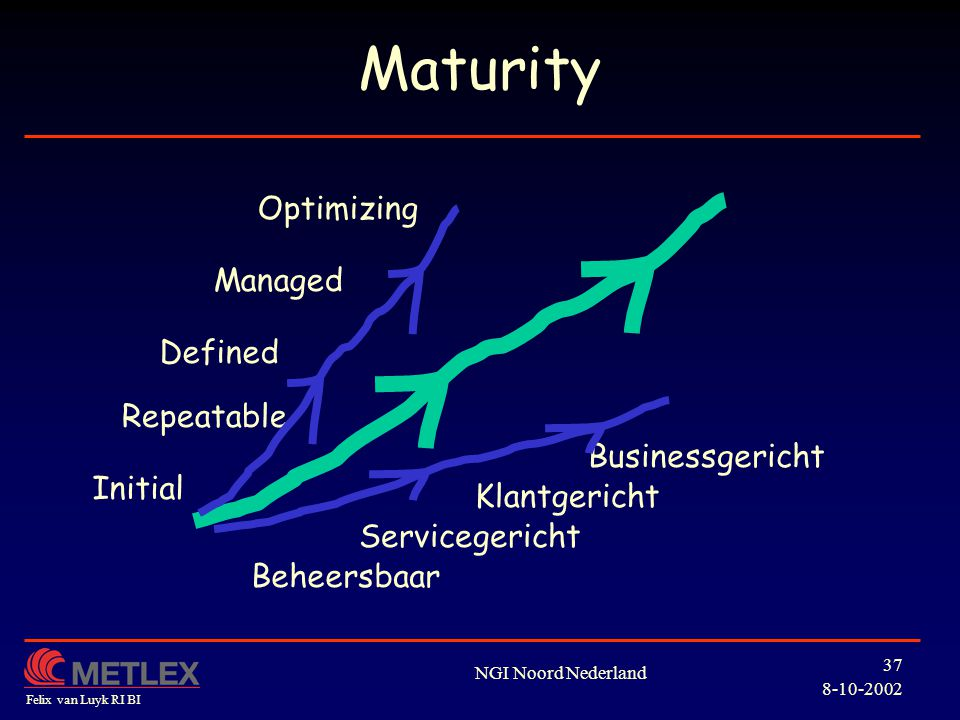 Maturity Optimizing Managed Defined Repeatable Businessgericht Initial