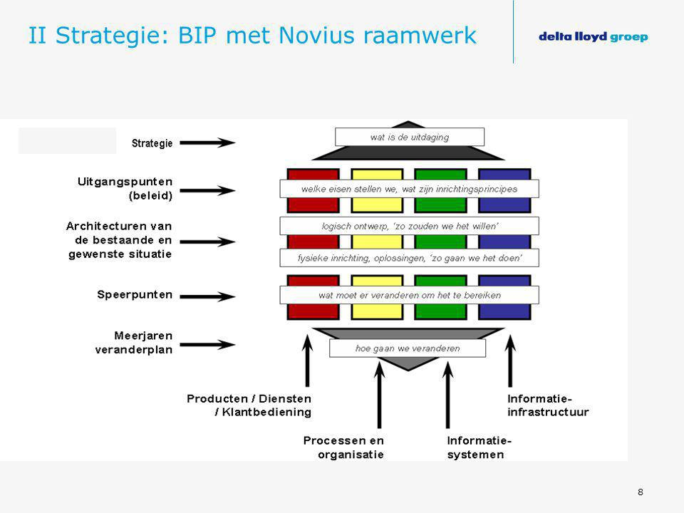 II Strategie: BIP met Novius raamwerk