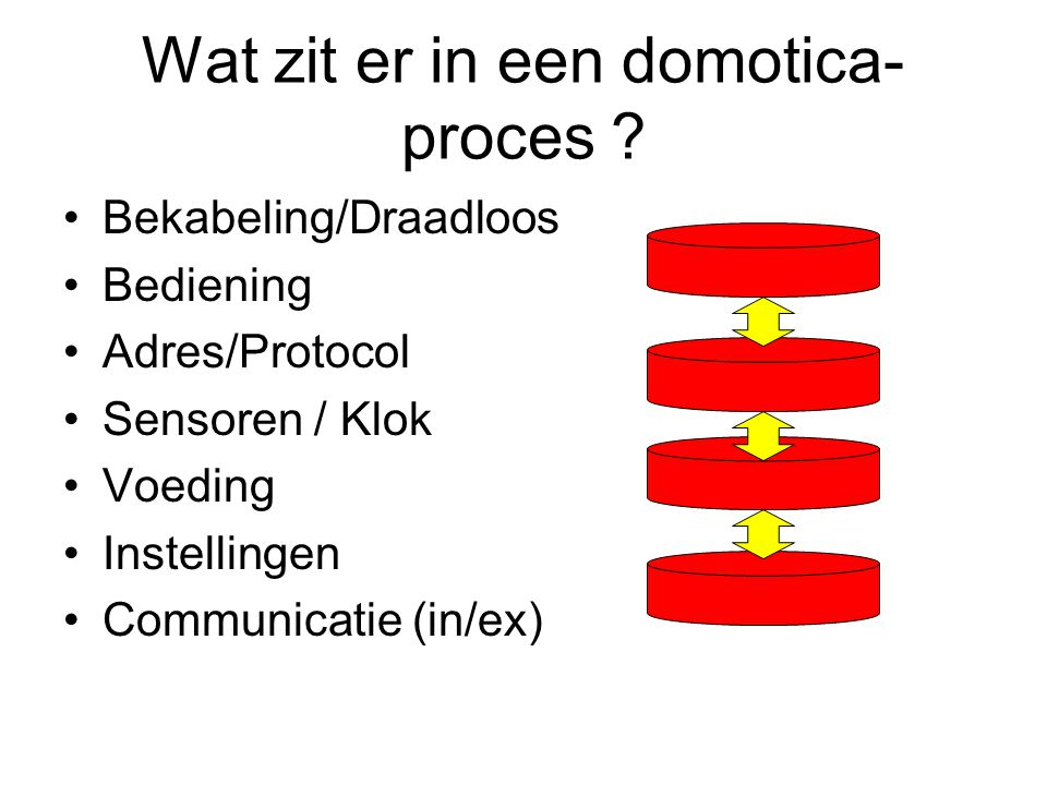 Wat zit er in een domotica-proces