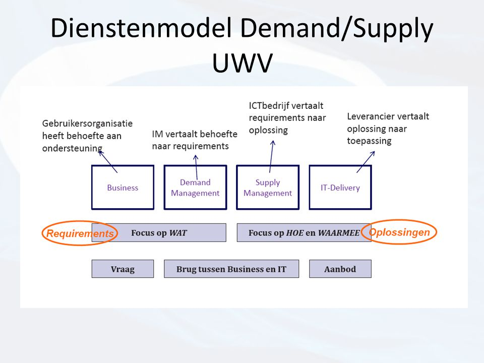 Dienstenmodel Demand/Supply UWV