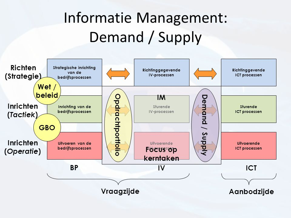 Informatie Management: Demand / Supply