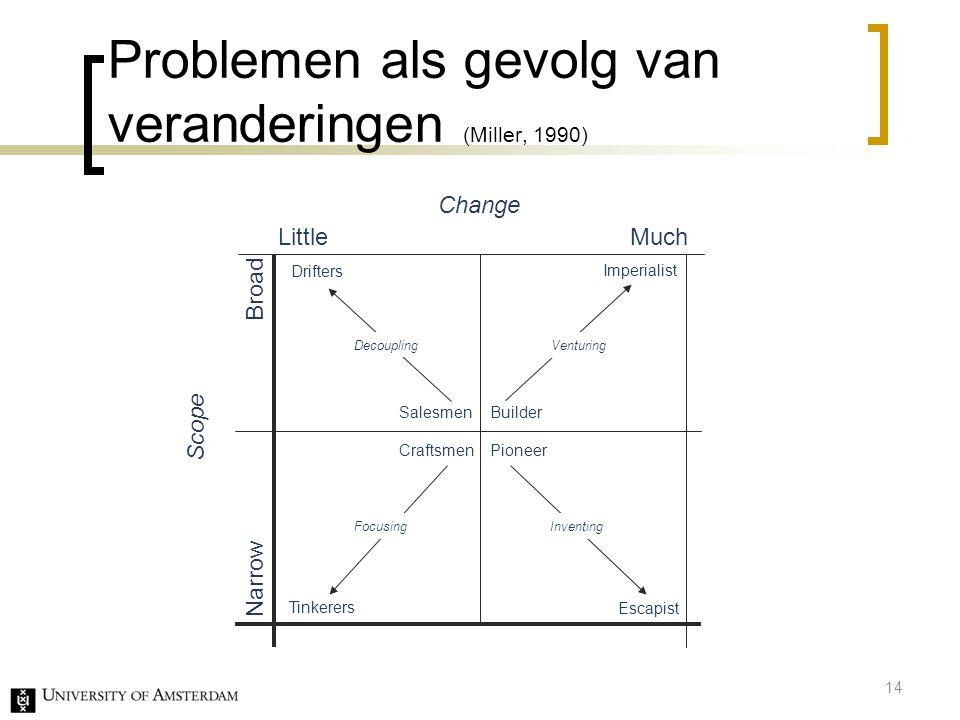 Problemen als gevolg van veranderingen (Miller, 1990)