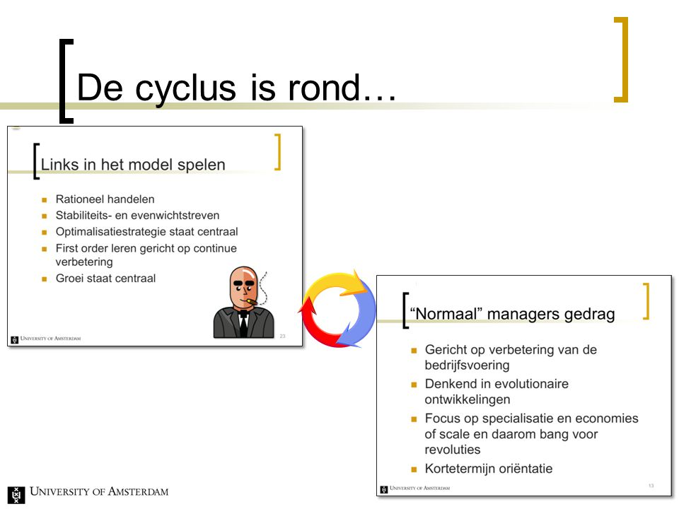 De cyclus is rond…