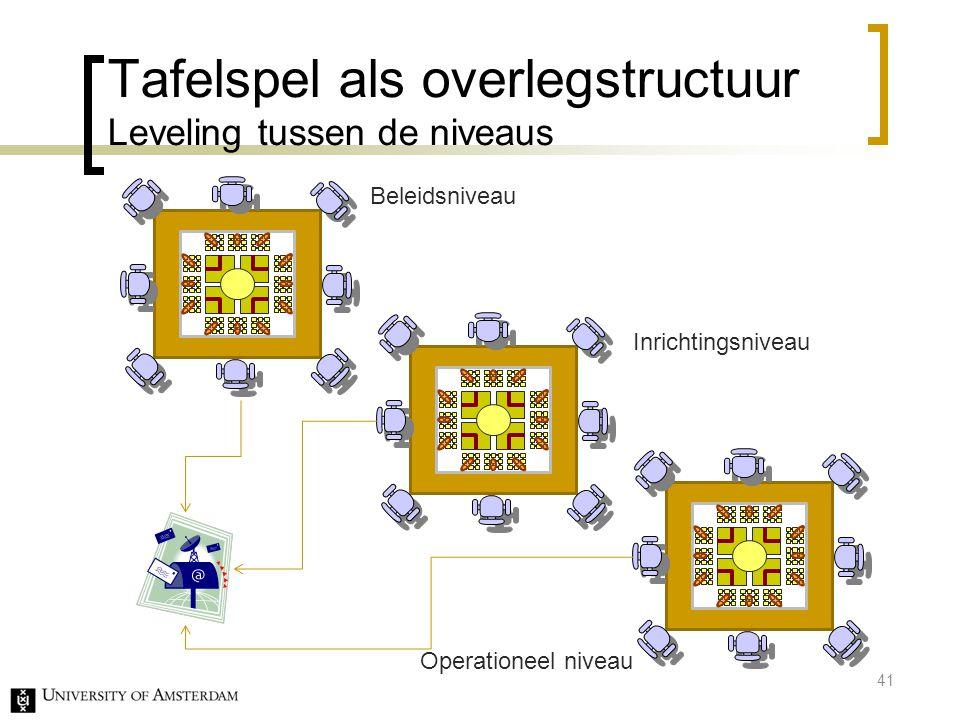 Tafelspel als overlegstructuur Leveling tussen de niveaus