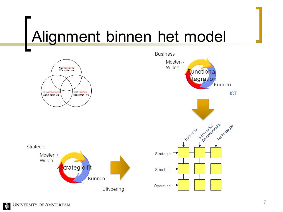 Alignment binnen het model