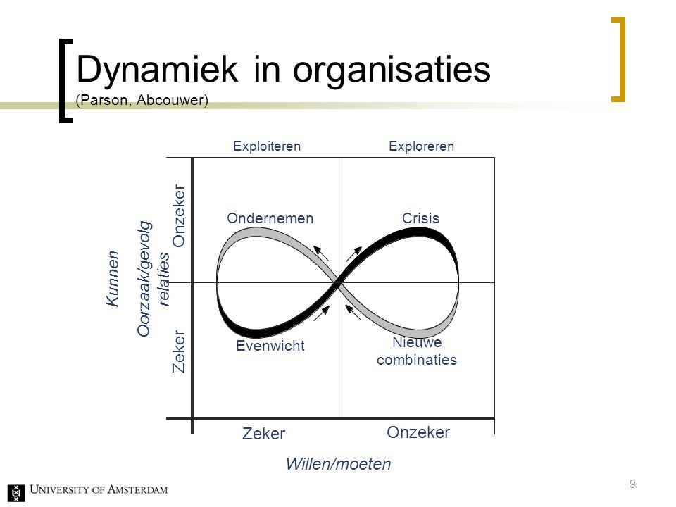 Dynamiek in organisaties (Parson, Abcouwer)