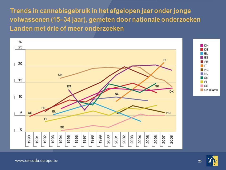 Trends in cannabisgebruik in het afgelopen jaar onder jonge volwassenen (15–34 jaar), gemeten door nationale onderzoeken Landen met drie of meer onderzoeken