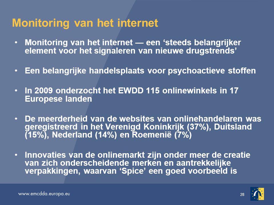 Monitoring van het internet