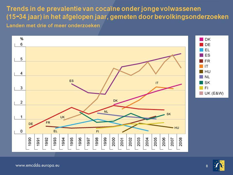 Trends in de prevalentie van cocaïne onder jonge volwassenen (15-34 jaar) in het afgelopen jaar, gemeten door bevolkingsonderzoeken Landen met drie of meer onderzoeken