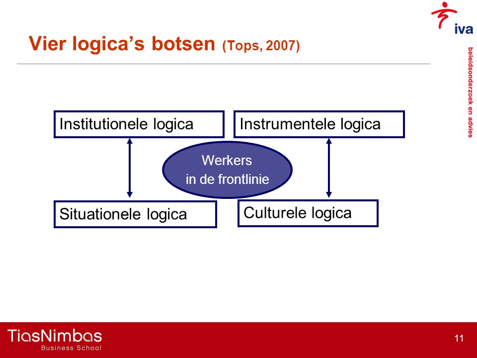 Vier logica's botsen (Tops, 2007)
