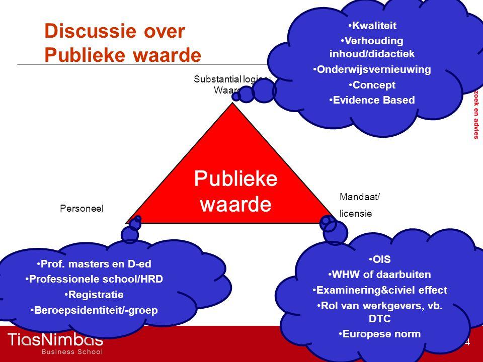 Discussie over Publieke waarde