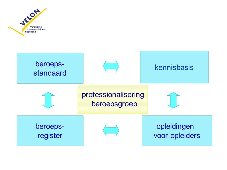 kennisbasis beroeps- standaard. professionalisering. beroepsgroep. beroeps- register. opleidingen.