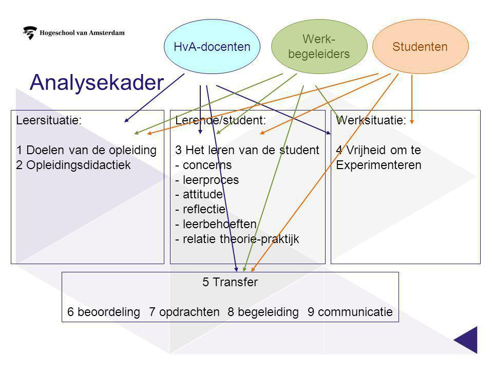 6 beoordeling 7 opdrachten 8 begeleiding 9 communicatie