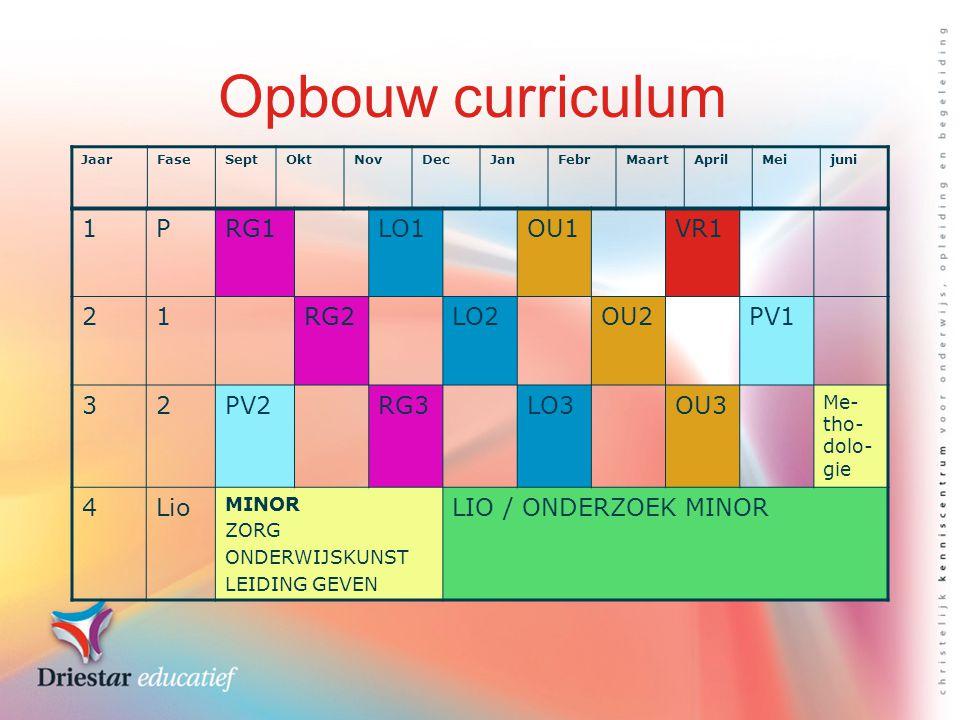 Opbouw curriculum 1 P RG1 LO1 OU1 VR1 2 RG2 LO2 OU2 PV1 3 PV2 RG3 LO3