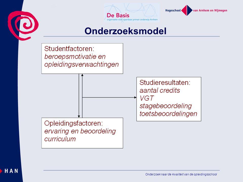 Onderzoeksmodel Onderzoek naar de kwaliteit van de opleidingsschool