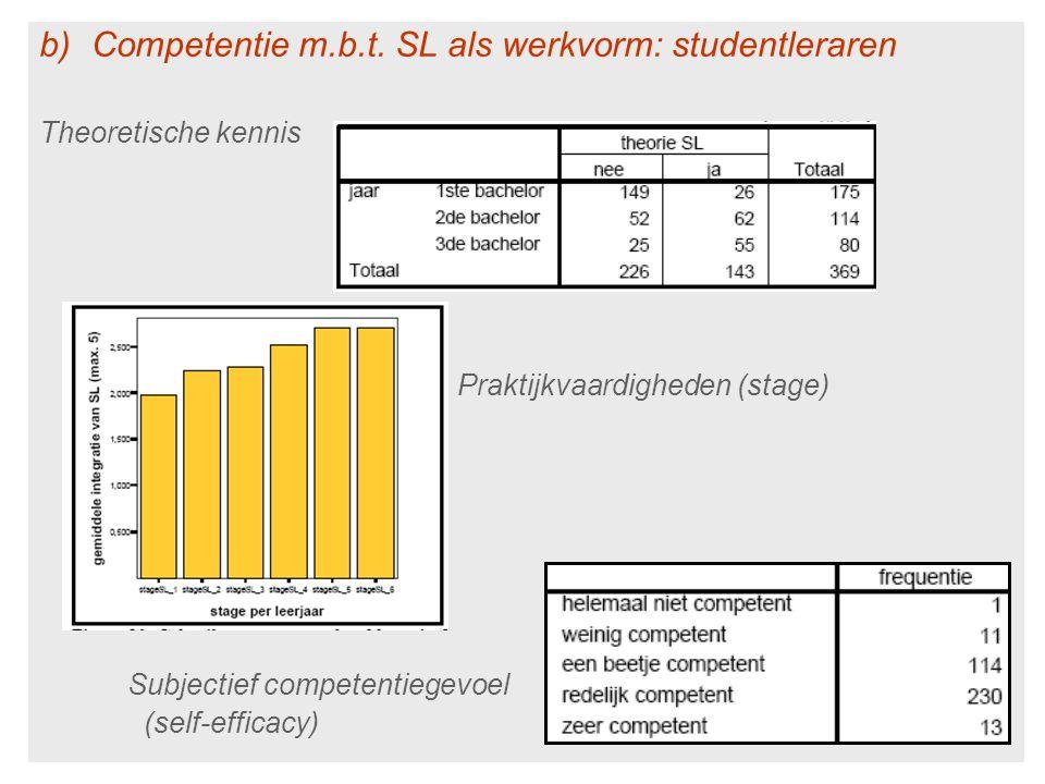 Competentie m.b.t. SL als werkvorm: studentleraren