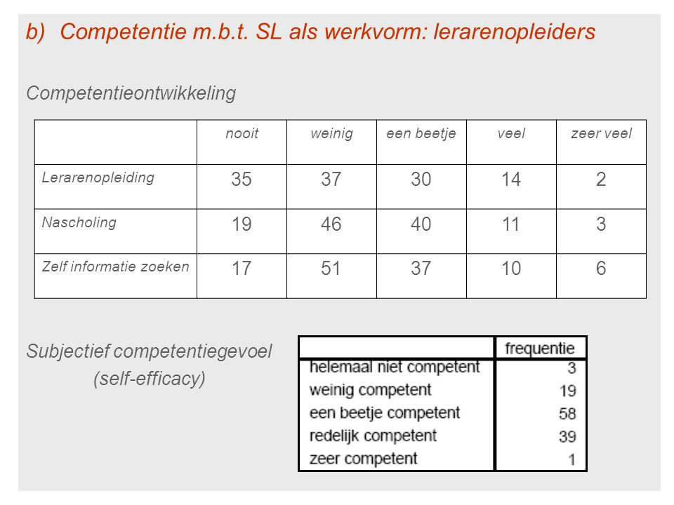 Competentie m.b.t. SL als werkvorm: lerarenopleiders