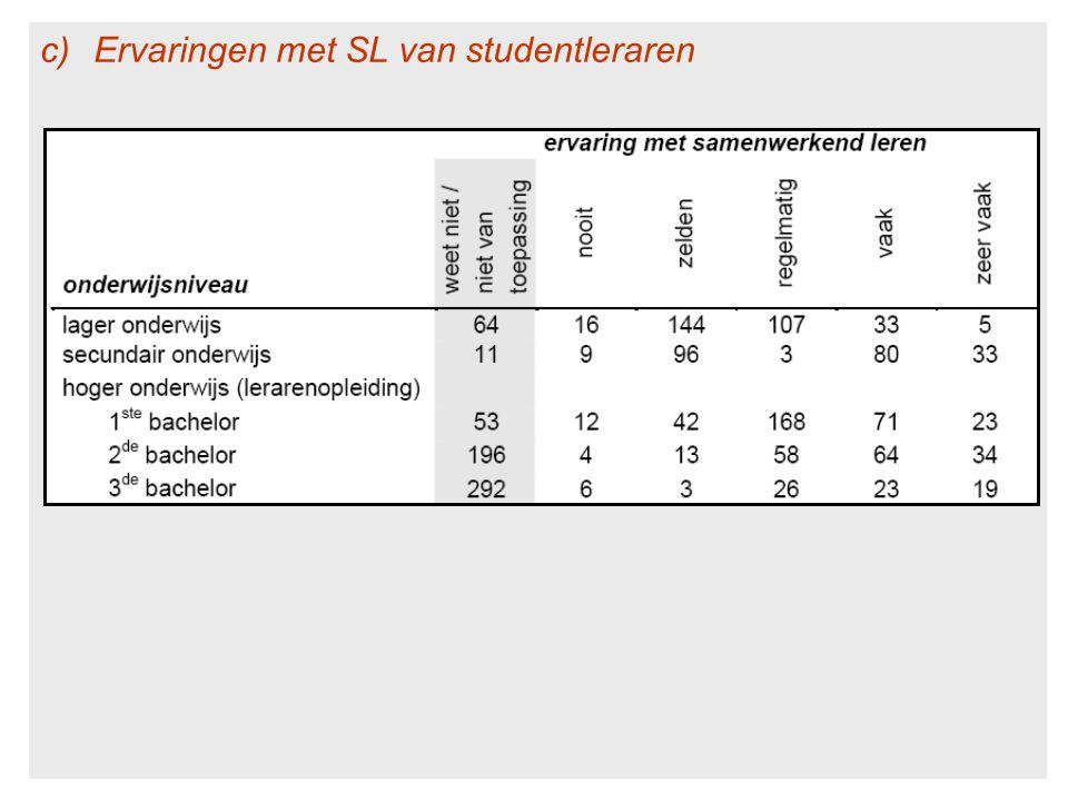 Ervaringen met SL van studentleraren